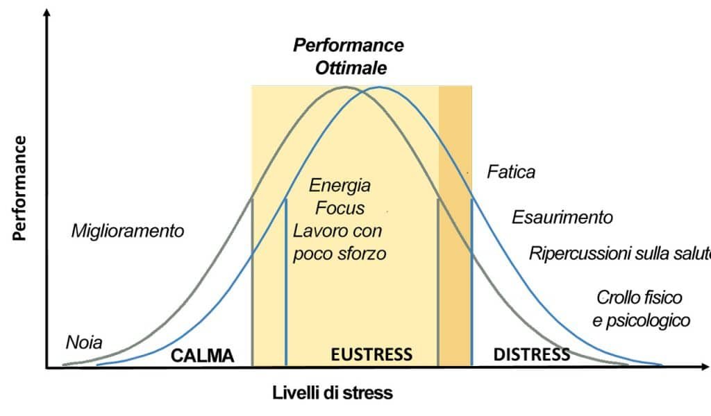 stress e performance